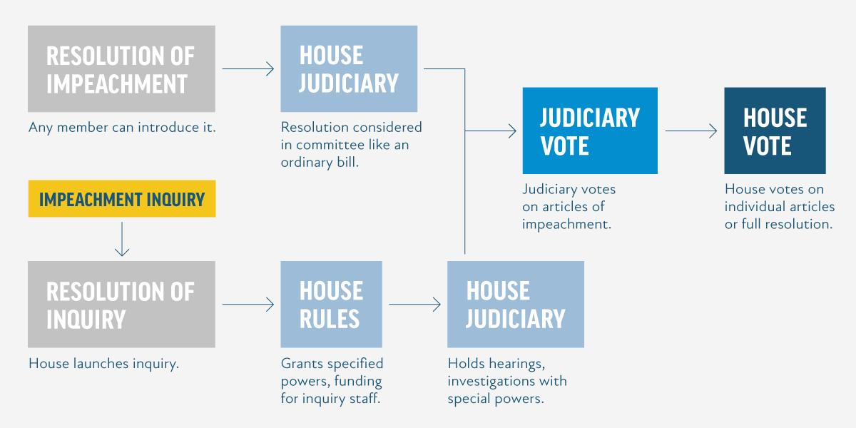 process flow chart 101 impeachment 101 need to impeach  impeachment 101 need to impeach